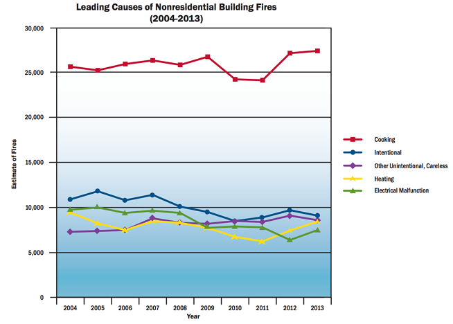 commercial building fires most common causes
